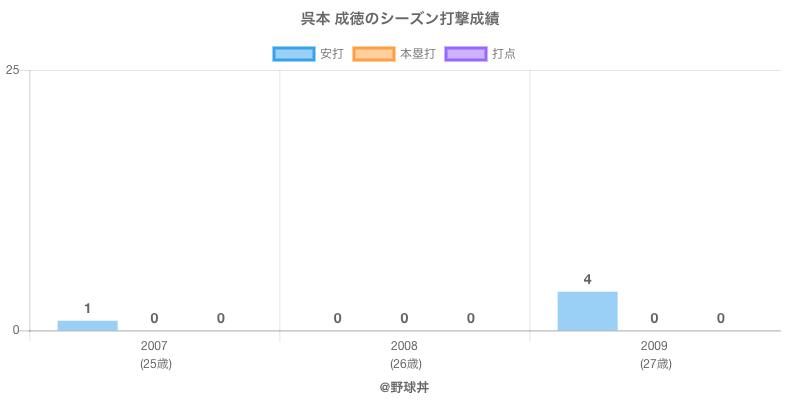 #呉本 成徳のシーズン打撃成績
