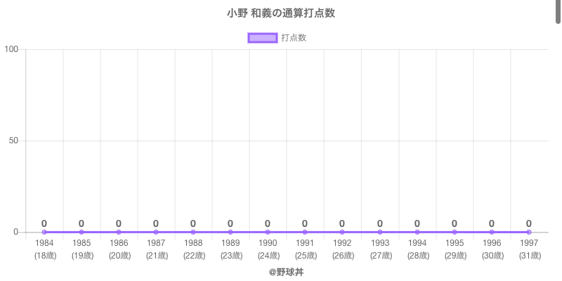 #小野 和義の通算打点数