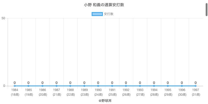 #小野 和義の通算安打数