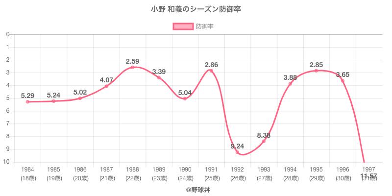 小野 和義のシーズン防御率