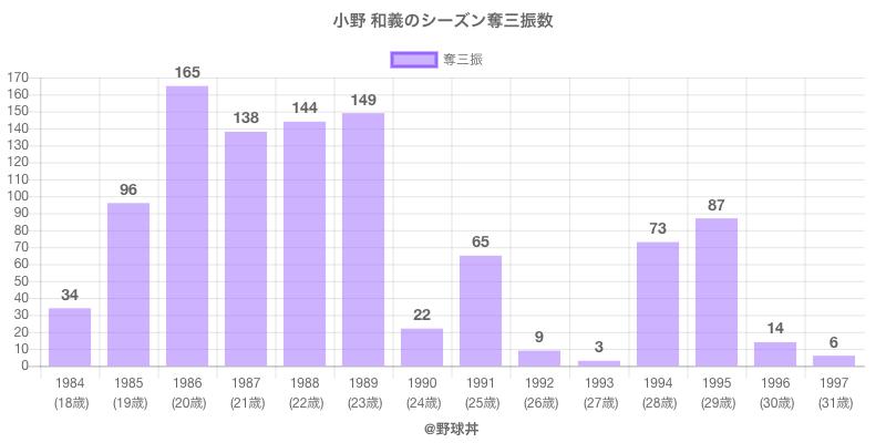 #小野 和義のシーズン奪三振数