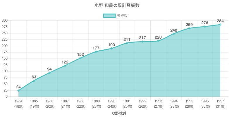 #小野 和義の累計登板数
