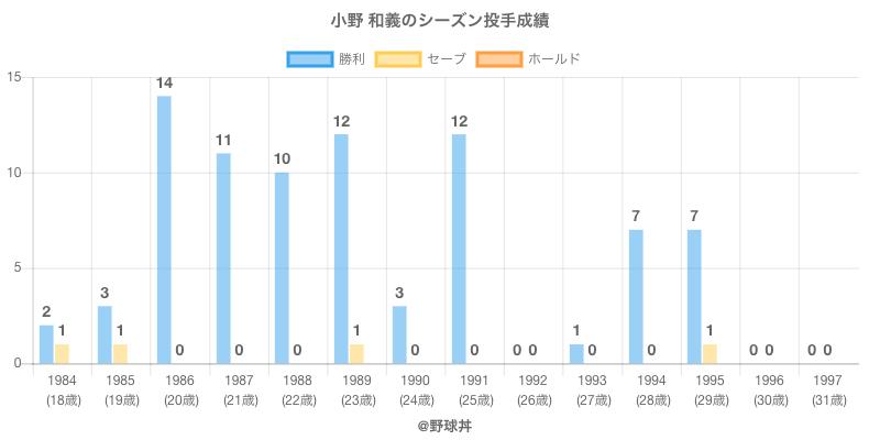 #小野 和義のシーズン投手成績