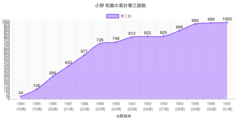 #小野 和義の累計奪三振数