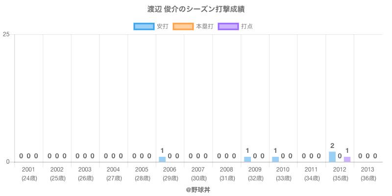 #渡辺 俊介のシーズン打撃成績