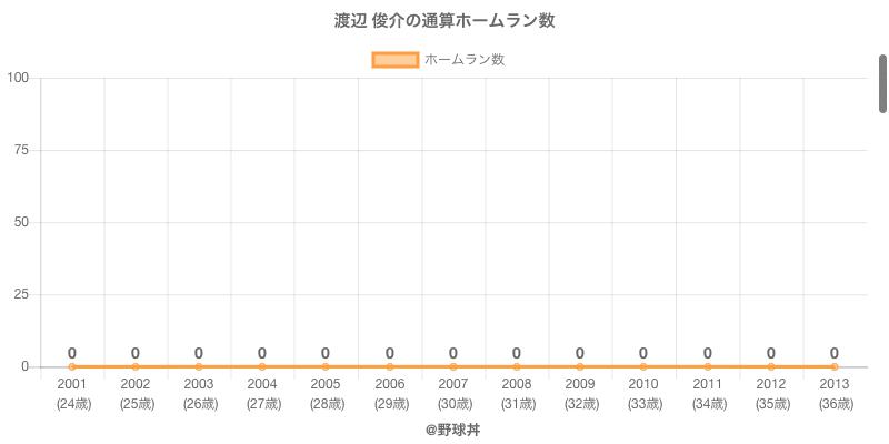 #渡辺 俊介の通算ホームラン数