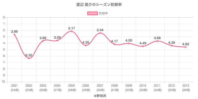 渡辺 俊介のシーズン�