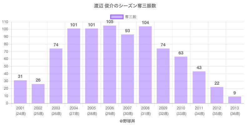 #渡辺 俊介のシーズン奪三振数