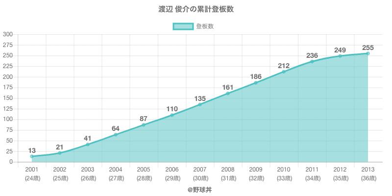 #渡辺 俊介の累計登板数