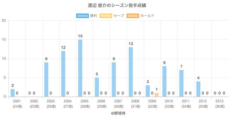 #渡辺 俊介のシーズン投手成績