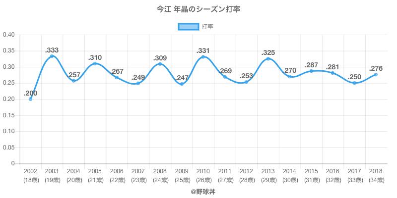 今江 年晶のシーズン打率