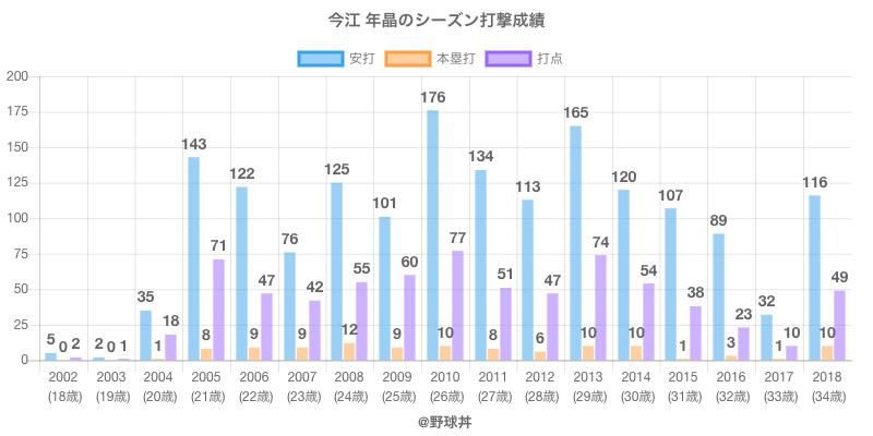 #今江 年晶のシーズン打撃成績