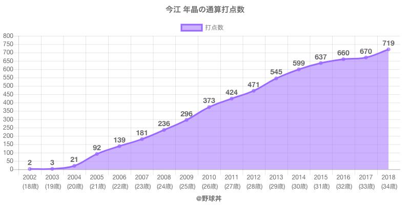 #今江 年晶の通算打点数