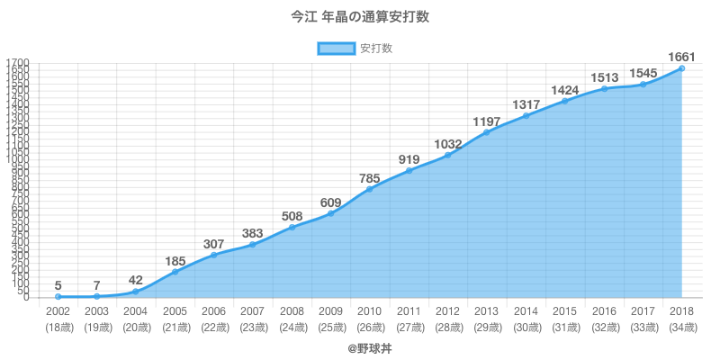 #今江 年晶の通算安打数