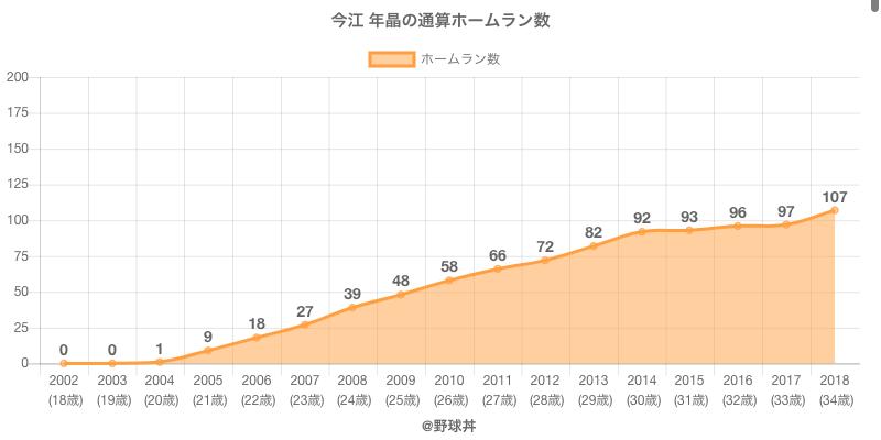 #今江 年晶の通算ホームラン数