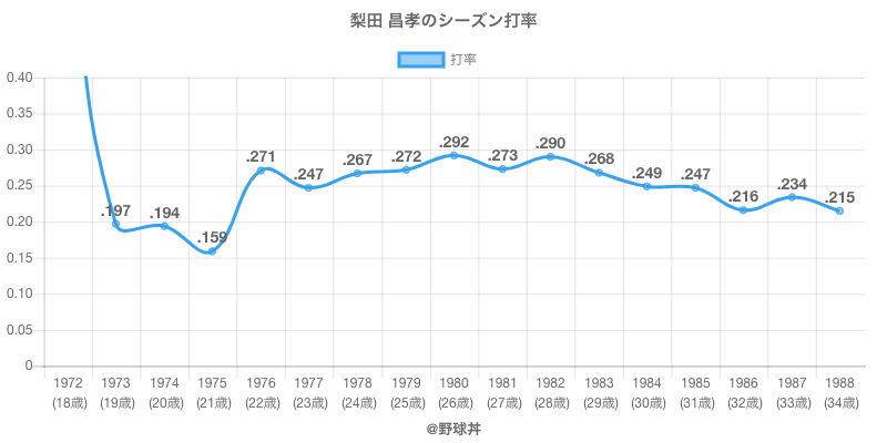 梨田 昌孝のシーズン打率