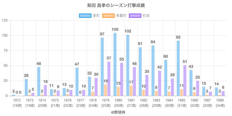#梨田 昌孝のシーズン打撃成績