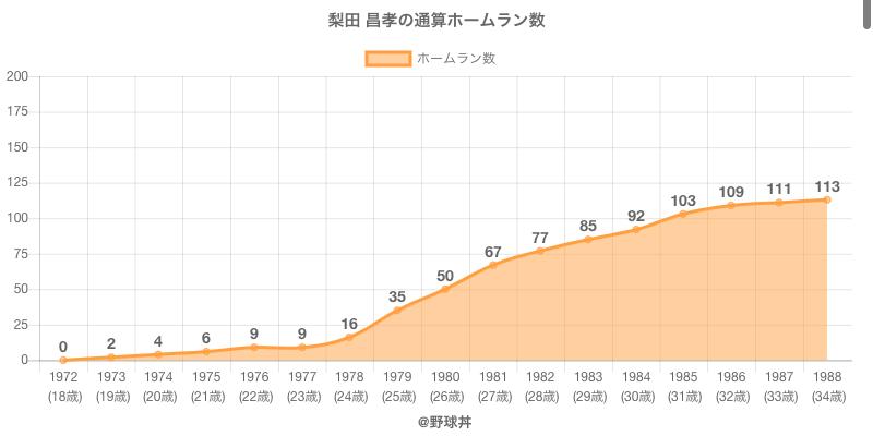 #梨田 昌孝の通算ホームラン数