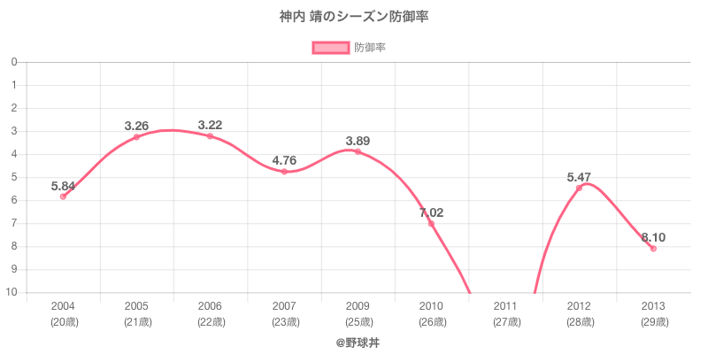 神内 靖のシーズン防御率