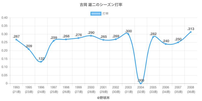 吉岡 雄二のシーズン打率