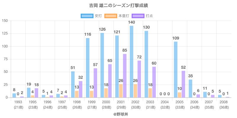 #吉岡 雄二のシーズン打撃成績