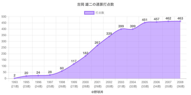 #吉岡 雄二の通算打点数