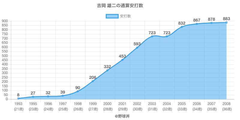 #吉岡 雄二の通算安打数