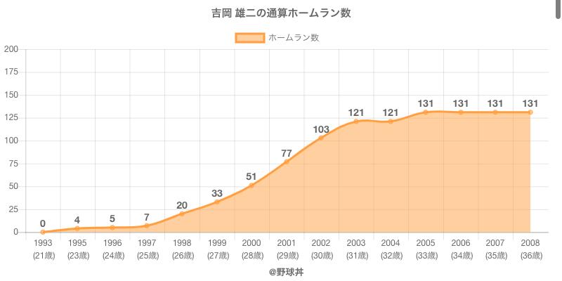 #吉岡 雄二の通算ホームラン数