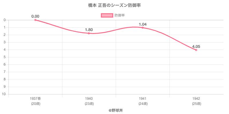 橋本 正吾のシーズン防御率
