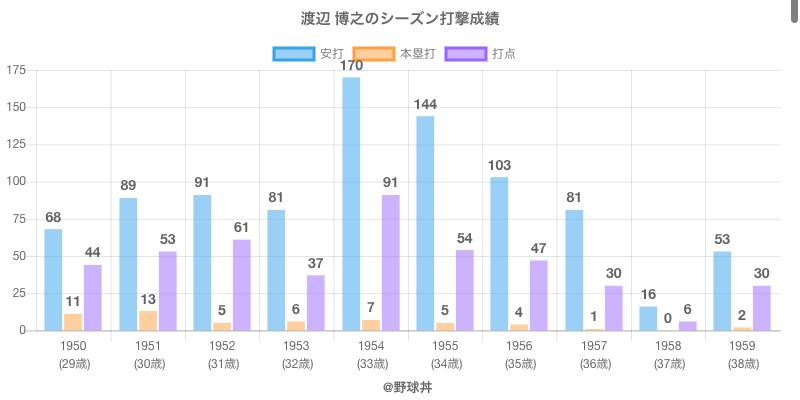 #渡辺 博之のシーズン打撃成績