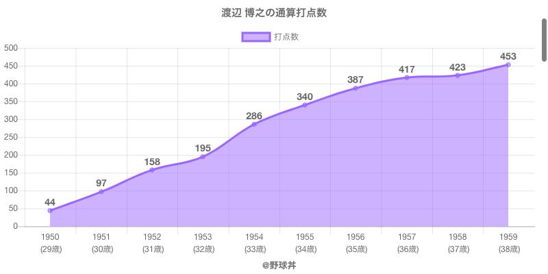 #渡辺 博之の通算打点数