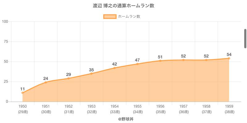 #渡辺 博之の通算ホームラン数