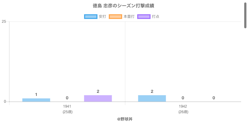 #徳島 忠彦のシーズン打撃成績