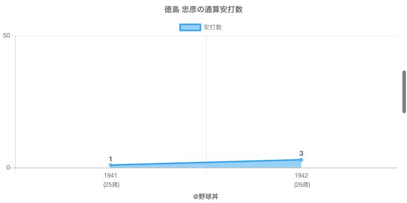 #徳島 忠彦の通算安打数
