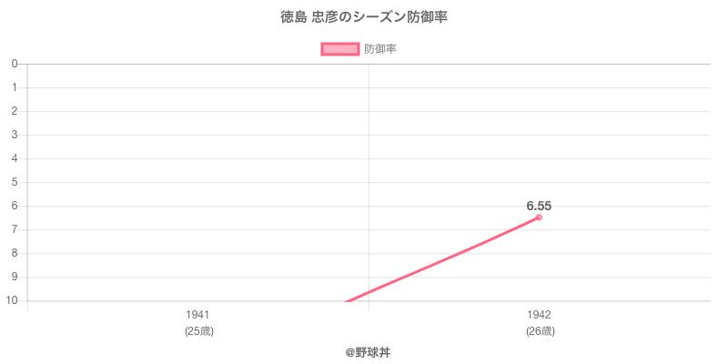 徳島 忠彦のシーズン防御率