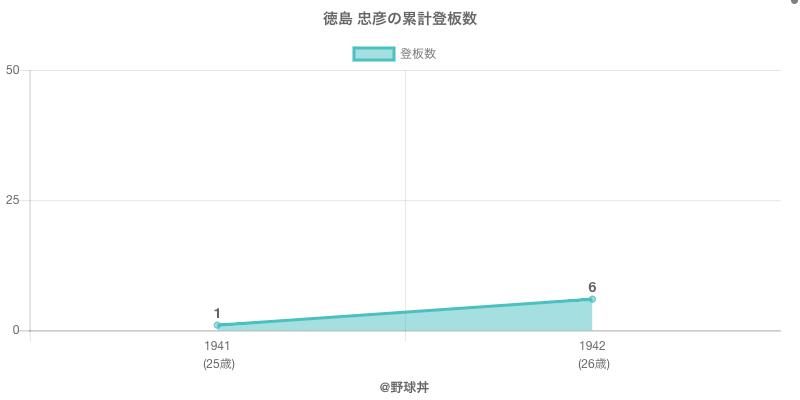 #徳島 忠彦の累計登板数