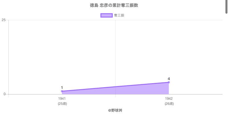 #徳島 忠彦の累計奪三振数