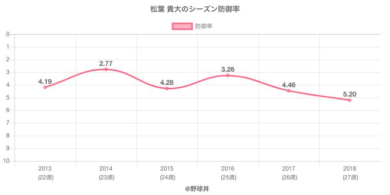松葉 貴大のシーズン防御率