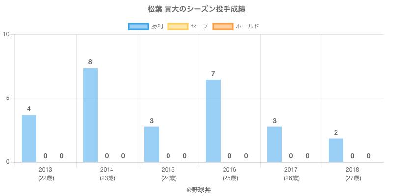 #松葉 貴大のシーズン投手成績
