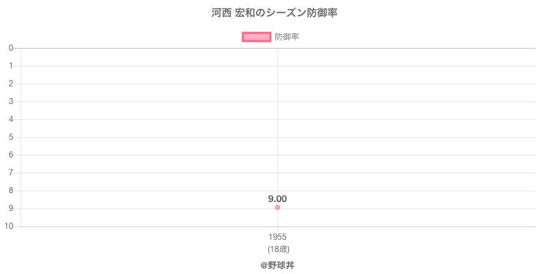 河西 宏和のシーズン防御率