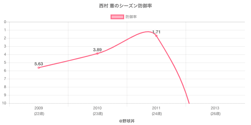 西村 憲のシーズン防御率