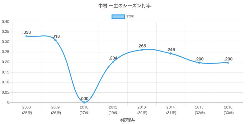 中村 一生のシーズン打率