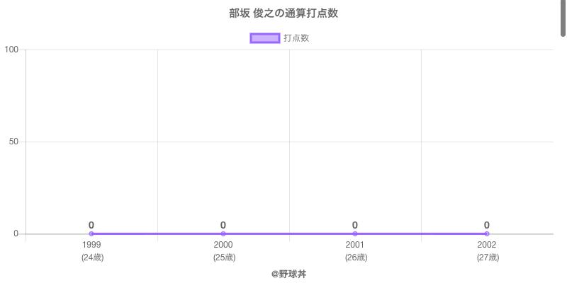 #部坂 俊之の通算打点数