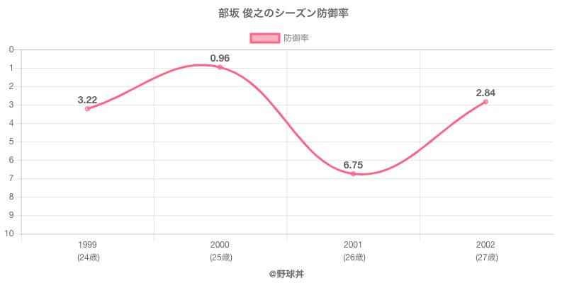 部坂 俊之のシーズン防御率