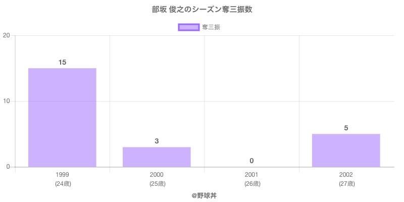 #部坂 俊之のシーズン奪三振数