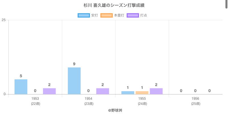 #杉川 喜久雄のシーズン打撃成績
