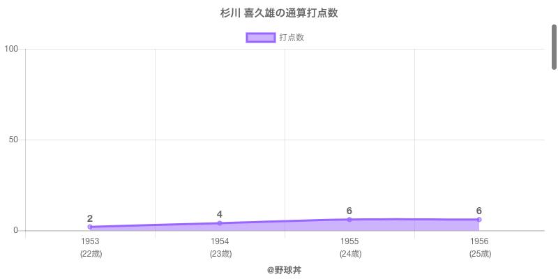 #杉川 喜久雄の通算打点数