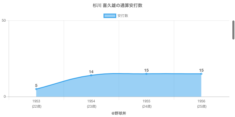 #杉川 喜久雄の通算安打数
