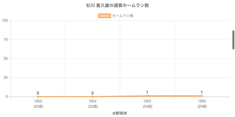 #杉川 喜久雄の通算ホームラン数