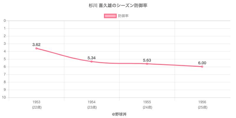 杉川 喜久雄のシーズン防御率